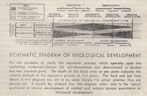 Schematic Diagram of Ideological Development