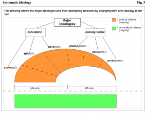 This drawing shows the major ideologies and their decreasing followers by changing from one ideology to the next.